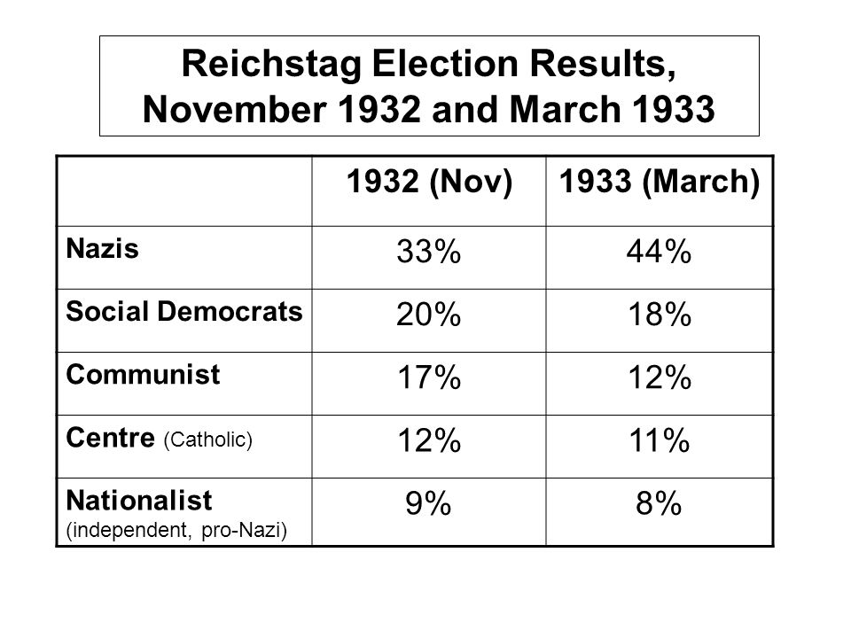 1932 (Nov)1933 (March) Nazis 33%44% Social Democrats 20%18% Communist 17%12% Centre (Catholic) 12%11% Nationalist (independent, pro-Nazi) 9%8% Reichstag Election Results, November 1932 and March 1933