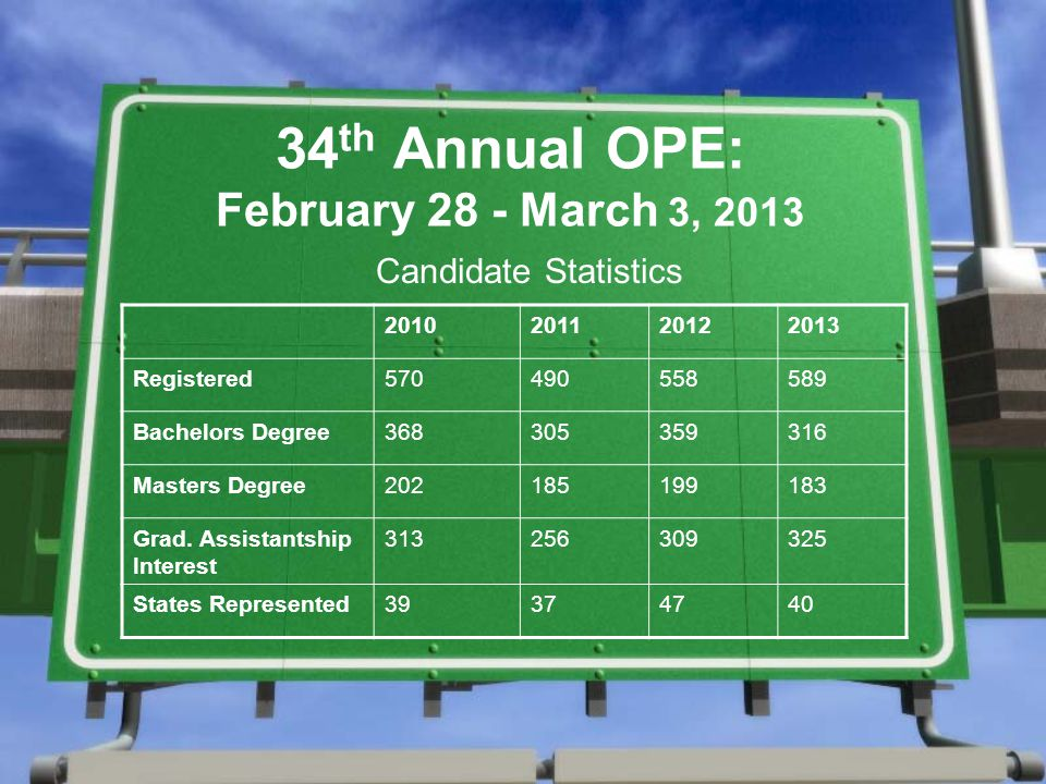 34 th Annual OPE: February 28 - March 3, 2013 Candidate Statistics 2010201120122013 Registered570490558589 Bachelors Degree368305359316 Masters Degree202185199183 Grad.