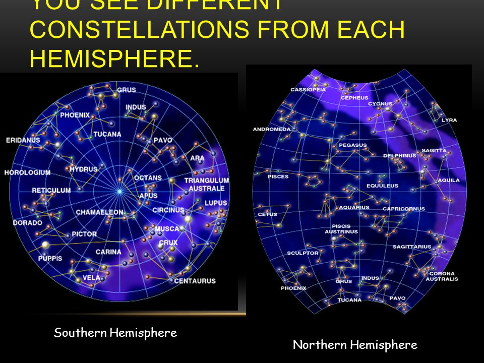 YOU SEE DIFFERENT CONSTELLATIONS FROM EACH HEMISPHERE. Southern Hemisphere Northern Hemisphere