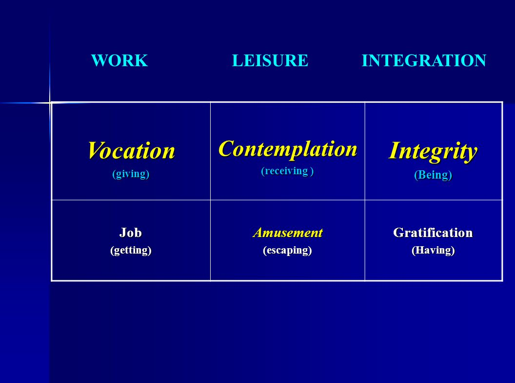 Vocation(giving)Contemplation (receiving ) Integrity(Being) Job(getting)Amusement(escaping)Gratification(Having) WORK LEISURE INTEGRATION