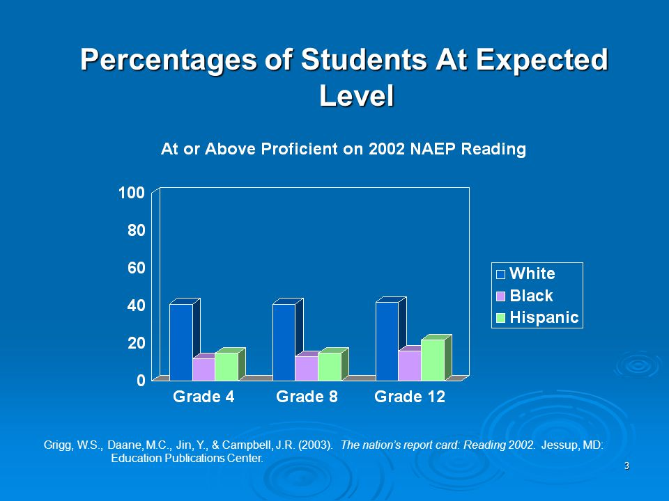 3 Percentages of Students At Expected Level Grigg, W.S., Daane, M.C., Jin, Y., & Campbell, J.R.