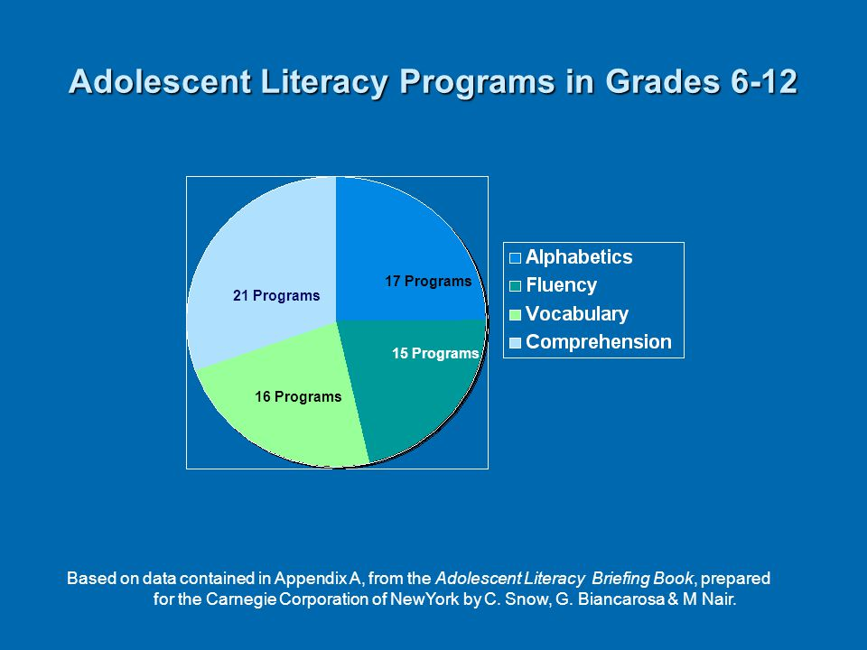8 Recent Trends in Reading Research in Grades 6-12 20 studies 12 studies 77 studies Based on: Curtis, M.E.