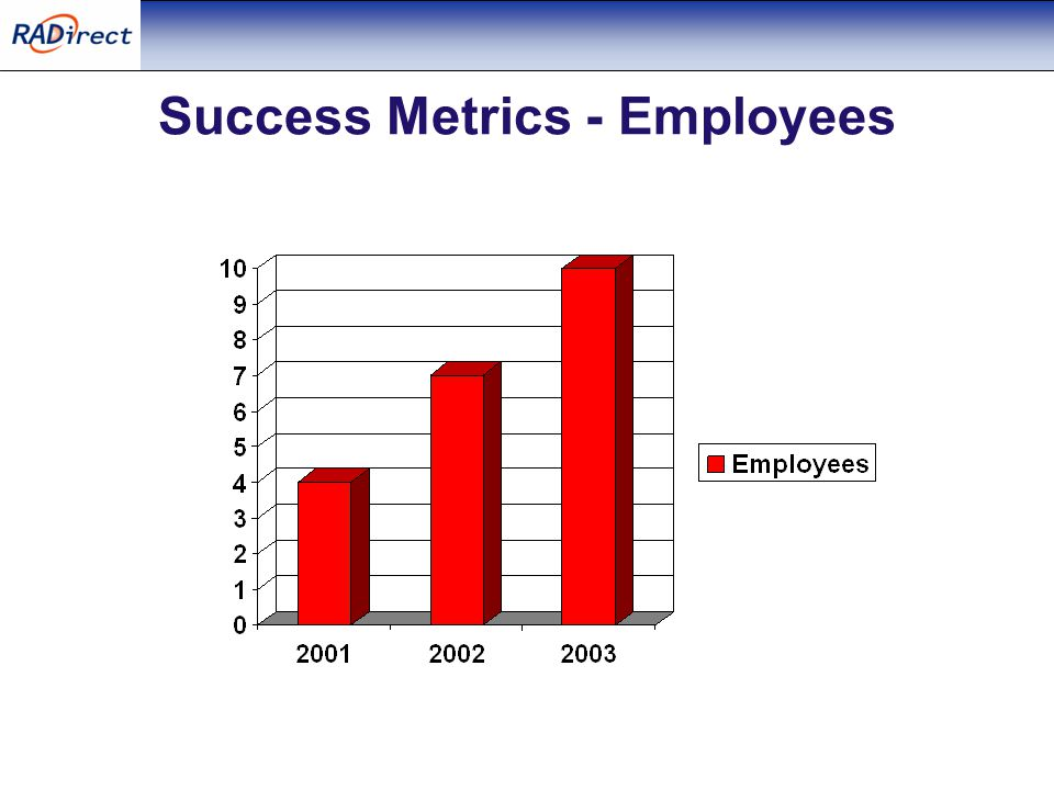 Success Metrics - Employees