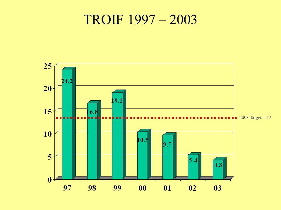 TROIF 1997 – 2003 2003 Target = 12