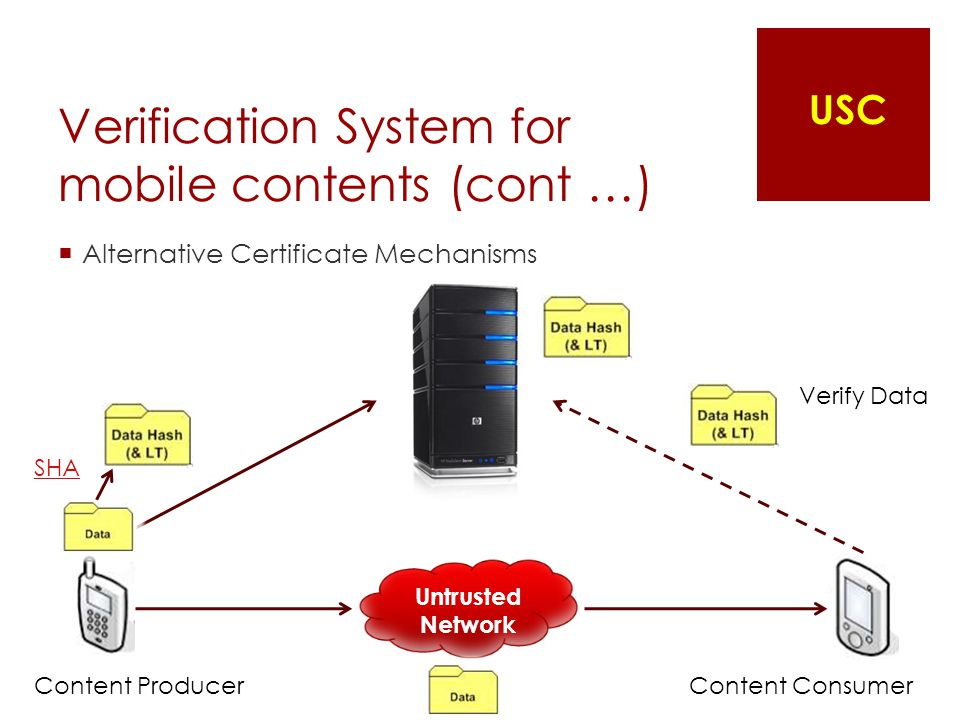 Verification System for mobile contents (cont …)  Alternative Certificate Mechanisms SHA Untrusted Network Content ProducerContent Consumer Verify Data USC