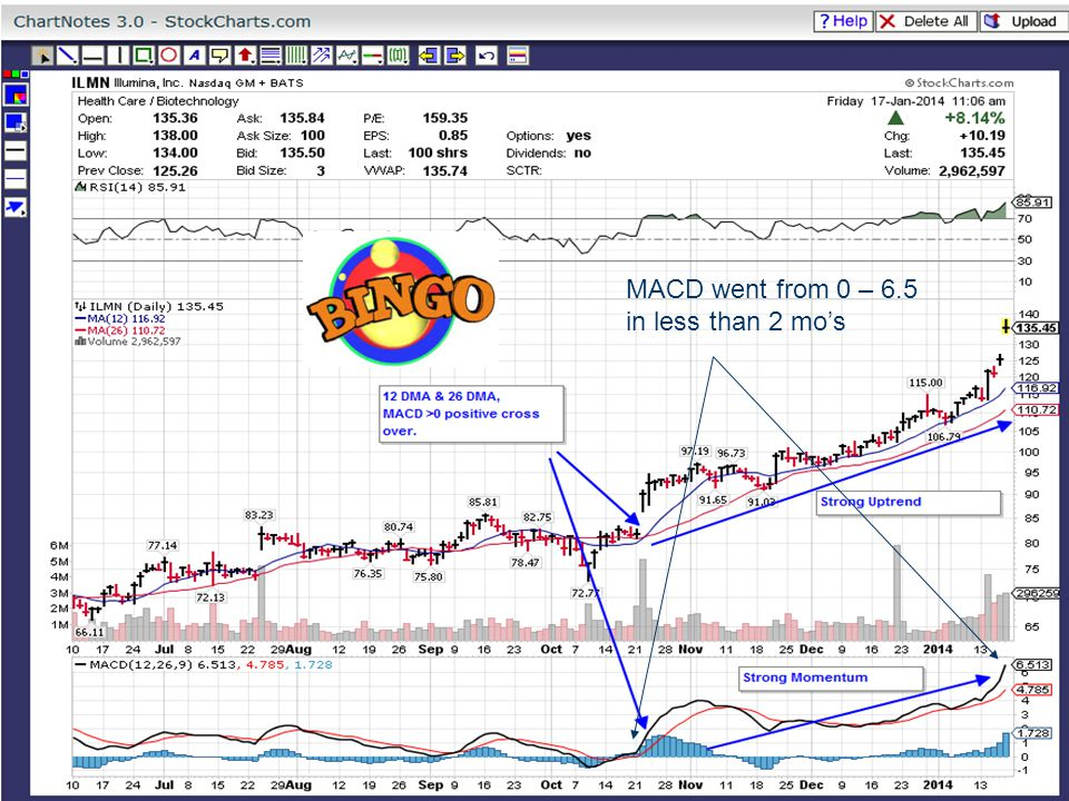 MACD went from 0 – 6.5 in less than 2 mo's