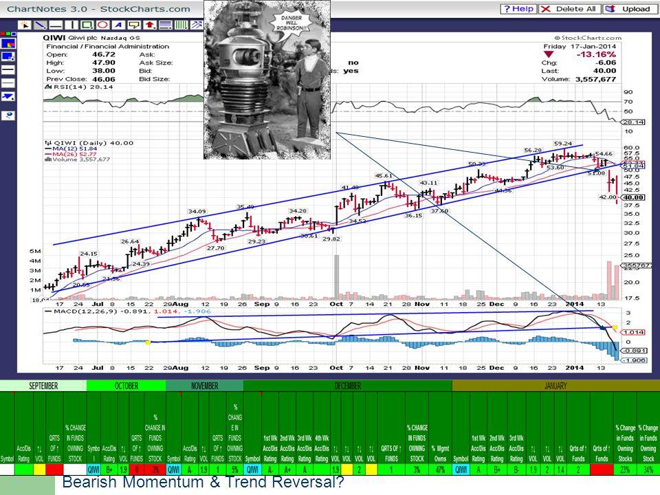 Bearish Momentum & Trend Reversal