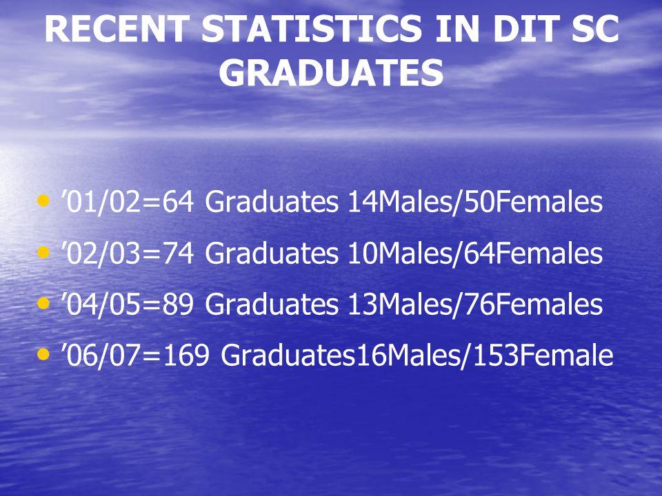 RECENT STATISTICS IN DIT SC GRADUATES '01/02=64 Graduates 14Males/50Females '02/03=74 Graduates 10Males/64Females '04/05=89 Graduates 13Males/76Females '06/07=169 Graduates16Males/153Female
