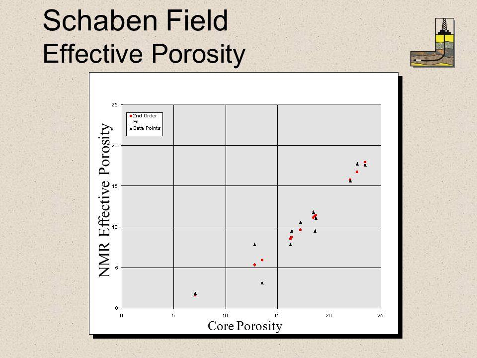 Schaben Field Effective Porosity NMR Effective Porosity Core Porosity