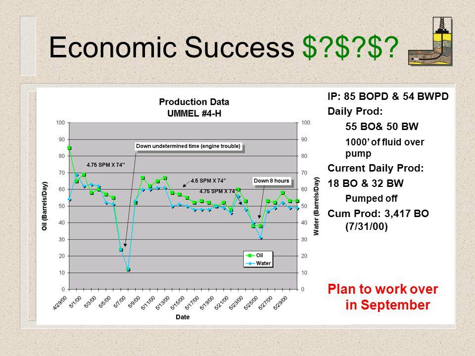 Economic Success $ $ $.