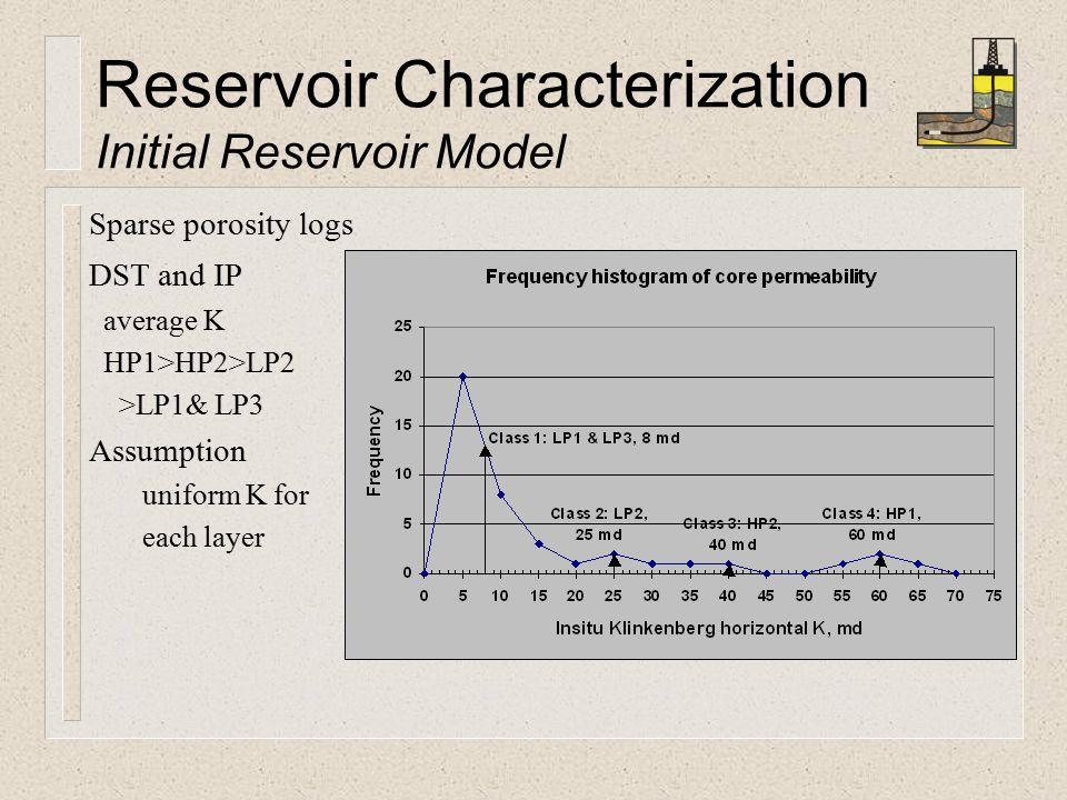 Reservoir Characterization Initial Reservoir Model Sparse porosity logs DST and IP average K HP1>HP2>LP2 >LP1& LP3 Assumption uniform K for each layer