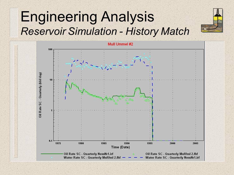 Engineering Analysis Reservoir Simulation - History Match