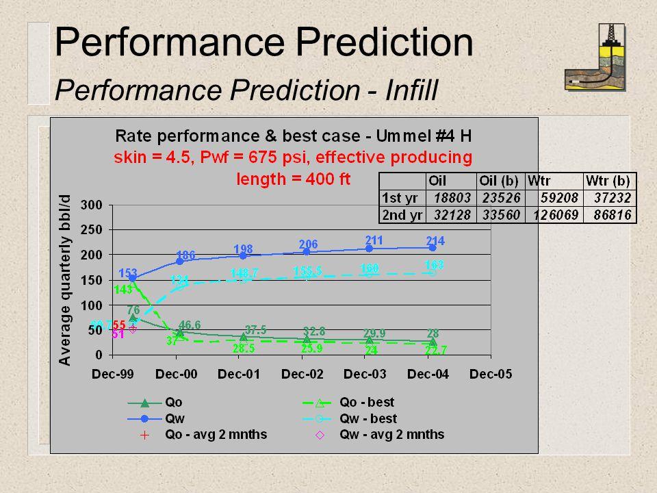 Performance Prediction Performance Prediction - Infill