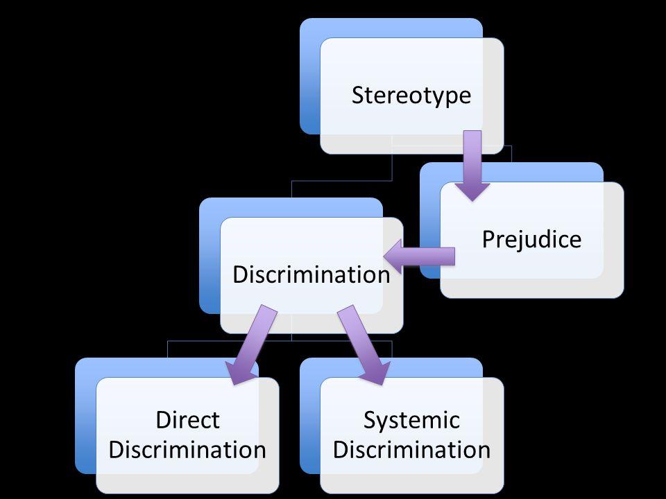 StereotypeDiscrimination Direct Discrimination Systemic Discrimination Prejudice