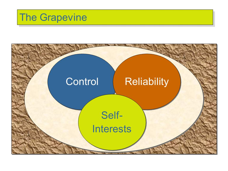Control Reliability Self- Interests Self- Interests The Grapevine