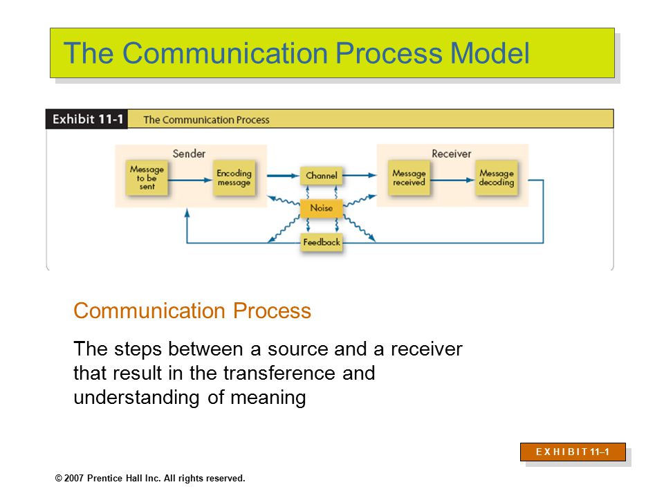 © 2007 Prentice Hall Inc. All rights reserved. The Communication Process Model Communication Process The steps between a source and a receiver that re