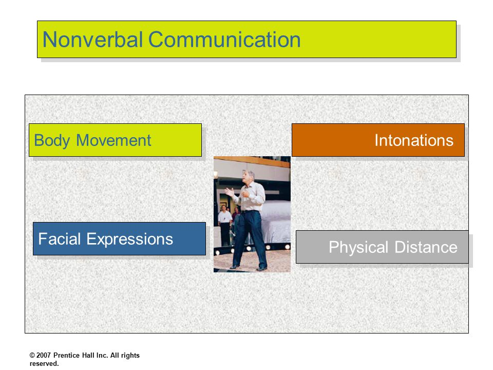 Nonverbal Communication Body Movement Facial Expressions Intonations © 2007 Prentice Hall Inc. All rights reserved. Physical Distance