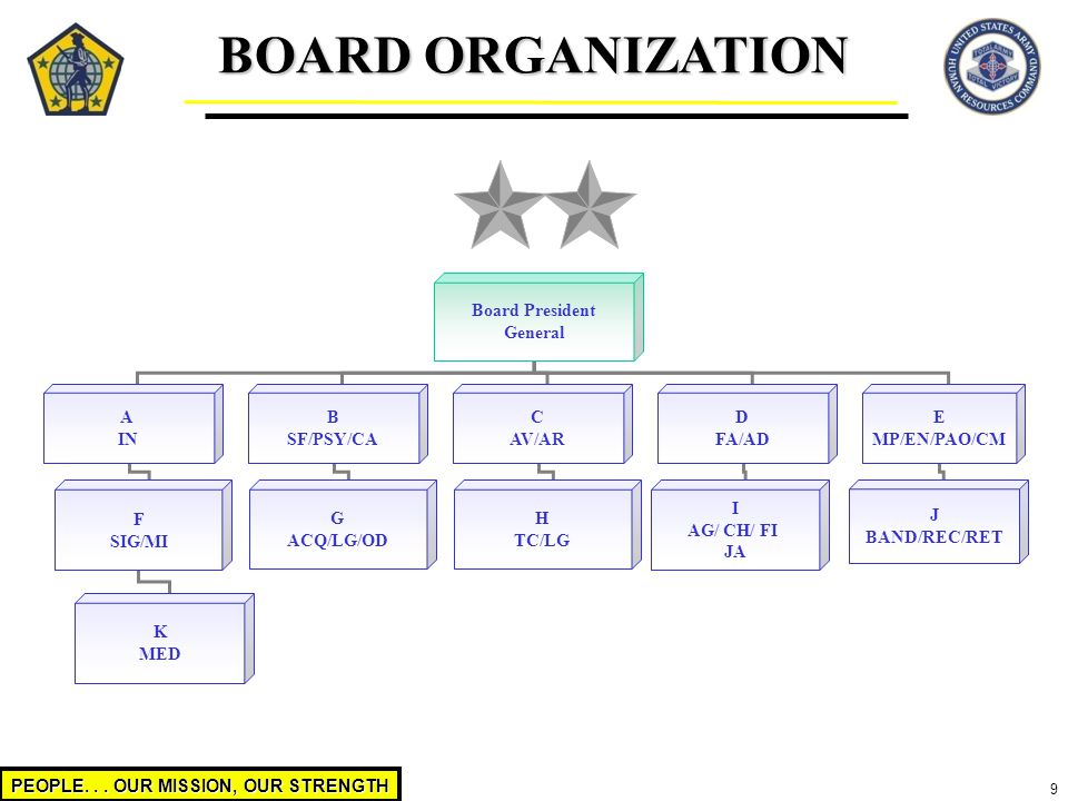 PEOPLE... OUR MISSION, OUR STRENGTH 9 BOARD ORGANIZATION Board President General A IN B SF/PSY/CA C AV/AR D FA/AD E MP/EN/PAO/CM F SIG/MI K MED G ACQ/