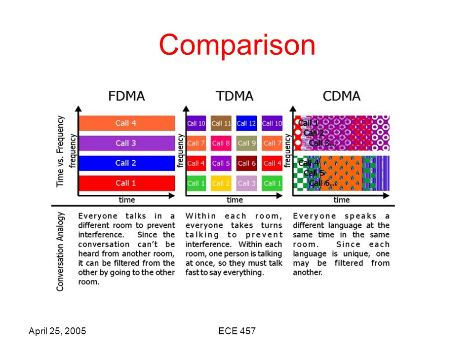 April 25, 2005ECE 457 Spread Spectrum CDMA is a form of Direct Sequence Spread Spectrum communications.