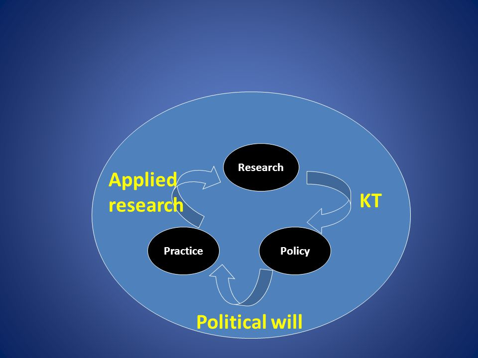 Research PracticePolicy KT Political will Applied research