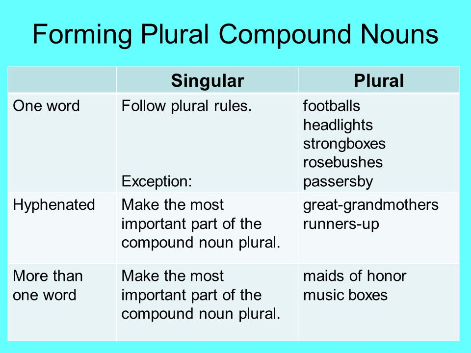 Forming Plural Compound Nouns SingularPlural One wordFollow plural rules. Exception: footballs headlights strongboxes rosebushes passersby HyphenatedM