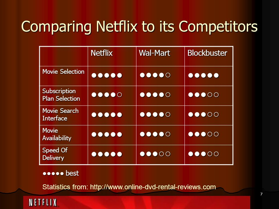 7 Comparing Netflix to its Competitors NetflixWal-MartBlockbuster Movie Selection ●●●●● ●●●● ○ ●●●●● Subscription Plan Selection ●●●● ○ ●●● ○○ Movie S