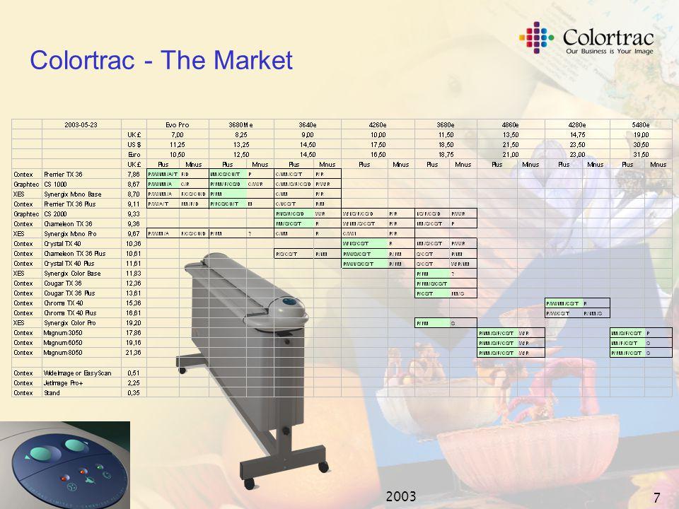2003 6 Colortrac - The Market