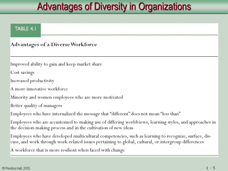 © Prentice Hall, 2005 1 - 6 Challenges That Managers Face in Working with Diverse Populations Changing Demographics Department of Labor report indicates issues important in 21th century: 1.