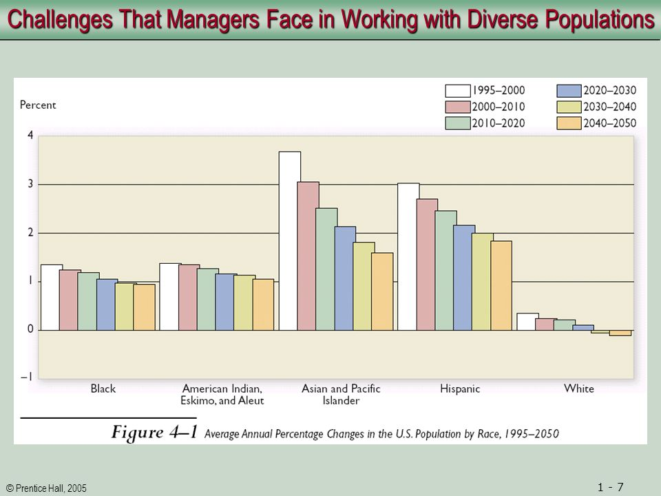 © Prentice Hall, 2005 1 - 8 Challenges That Managers Face in Working with Diverse Populations Ethnocentrism and Other Negative Dynamics Ethnocentrism and Stereotyping Discrimination Tokenism and Other Challenges