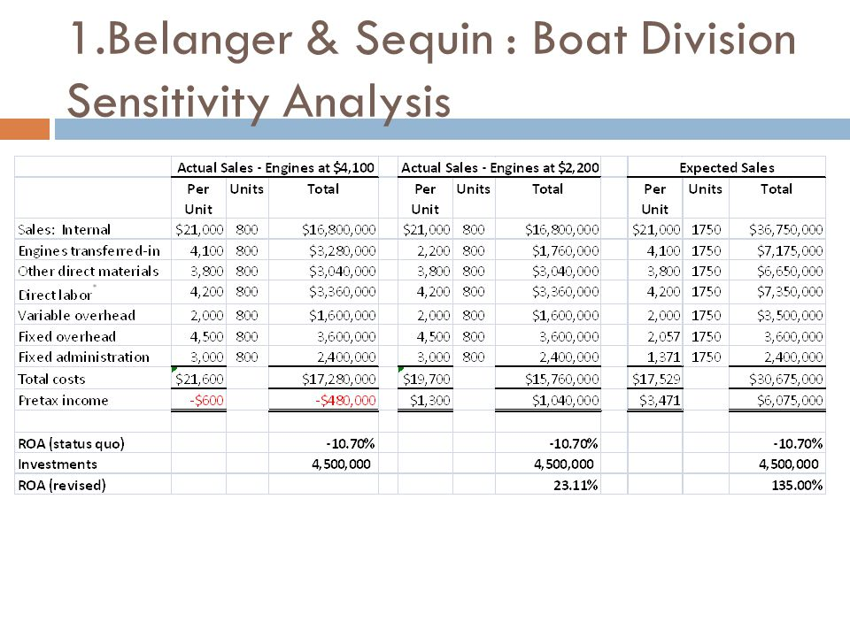 1.Belanger & Sequin : Boat Division Sensitivity Analysis