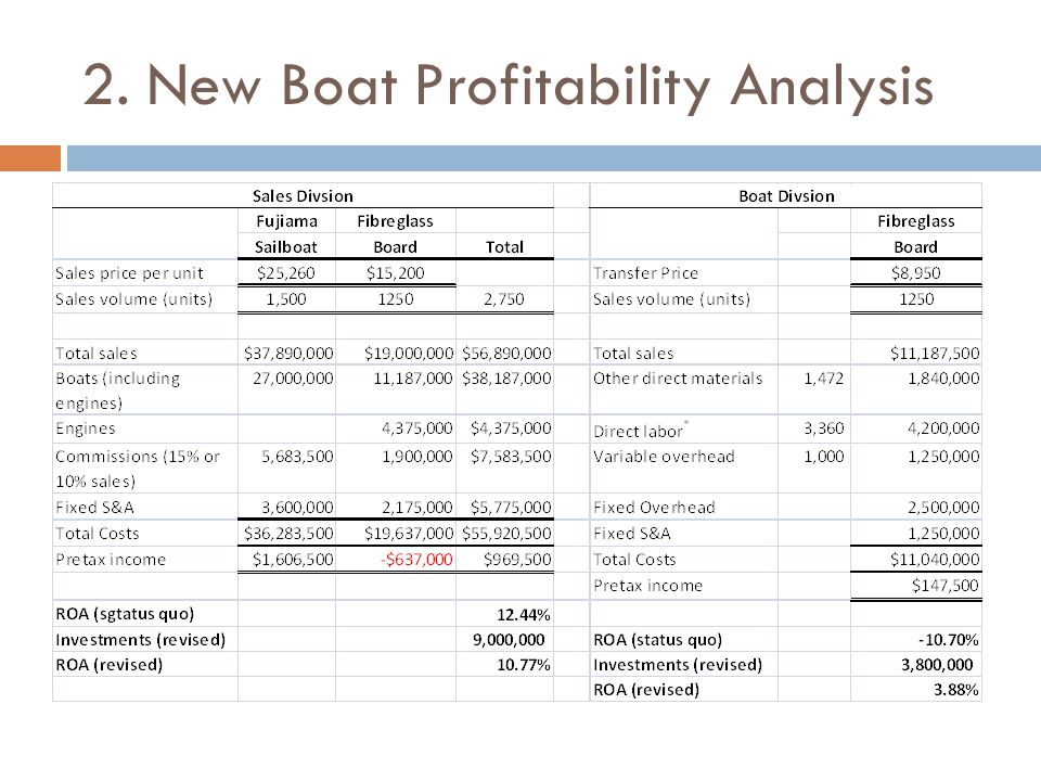 2. New Boat Profitability Analysis