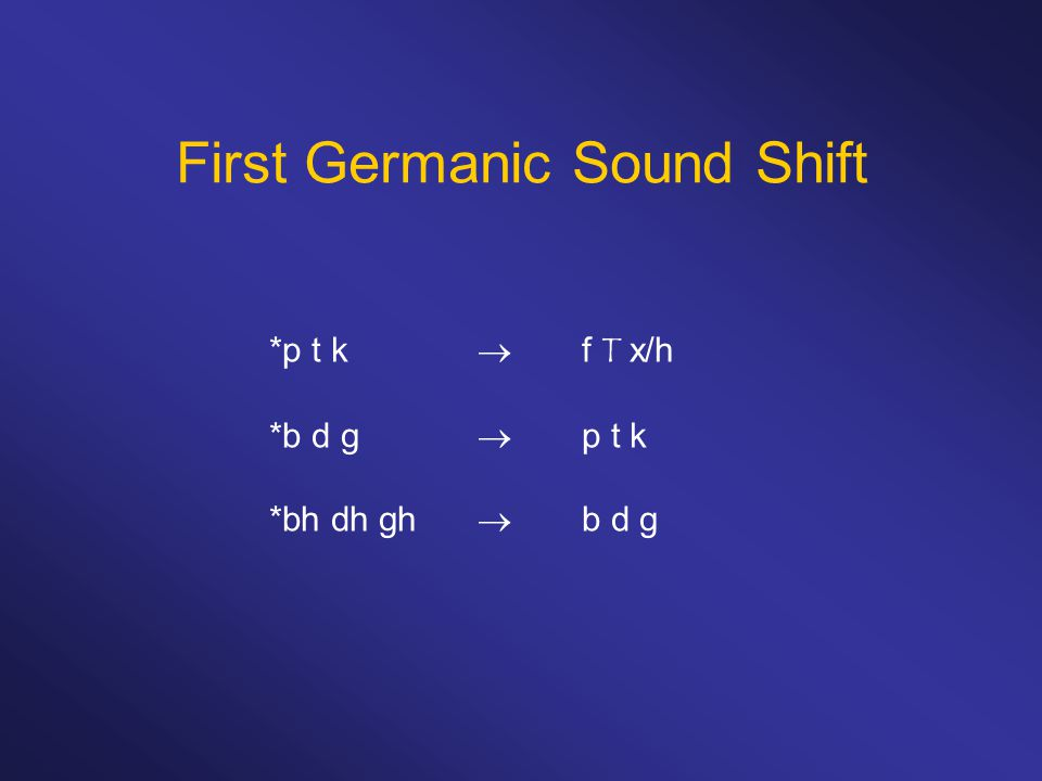 First Germanic Sound Shift *p t k  f T x/h *b d g  p t k *bh dh gh  b d g