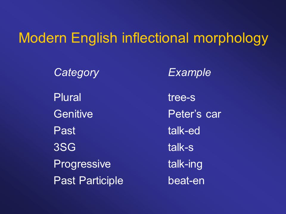 Modern English inflectional morphology CategoryExample Pluraltree-s GenitivePeter's car Pasttalk-ed 3SGtalk-s Progressivetalk-ing Past Participlebeat-en