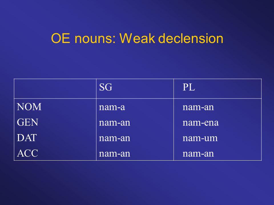 OE nouns: Weak declension SGPL NOMnam-anam-an GENnam-annam-ena DATnam-annam-um ACCnam-an