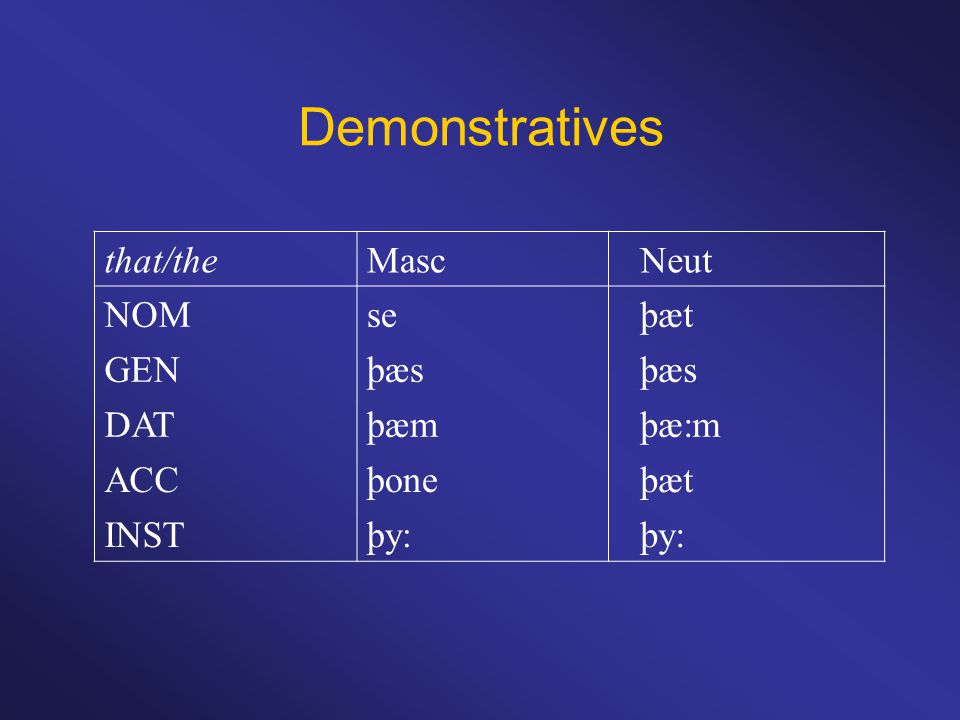 Demonstratives that/theMascNeut NOMseþæt GENþæs DATþæmþæ:m ACCþoneþæt INSTþy: