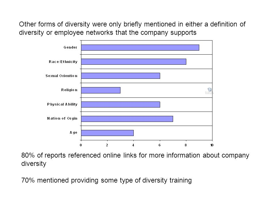 Other forms of diversity were only briefly mentioned in either a definition of diversity or employee networks that the company supports 80% of reports referenced online links for more information about company diversity 70% mentioned providing some type of diversity training