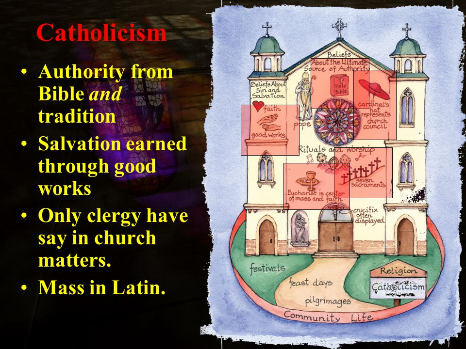 Catholicism Authority from Bible and tradition Salvation earned through good works Only clergy have say in church matters.