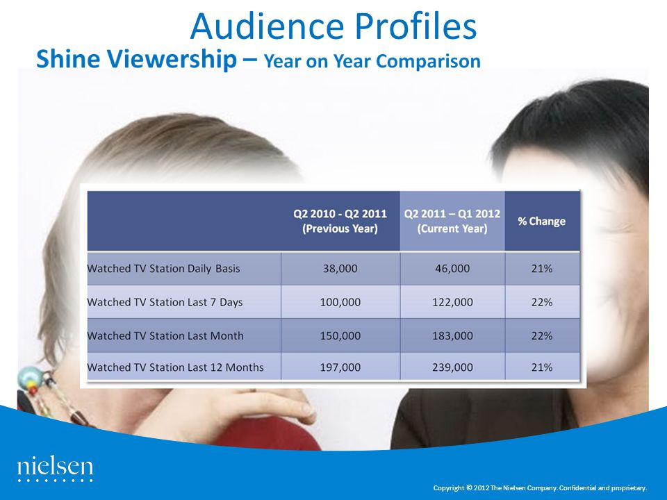 Audience Profiles Shine TV – Nielsen slide 3 Copyright © 2012 The Nielsen Company.