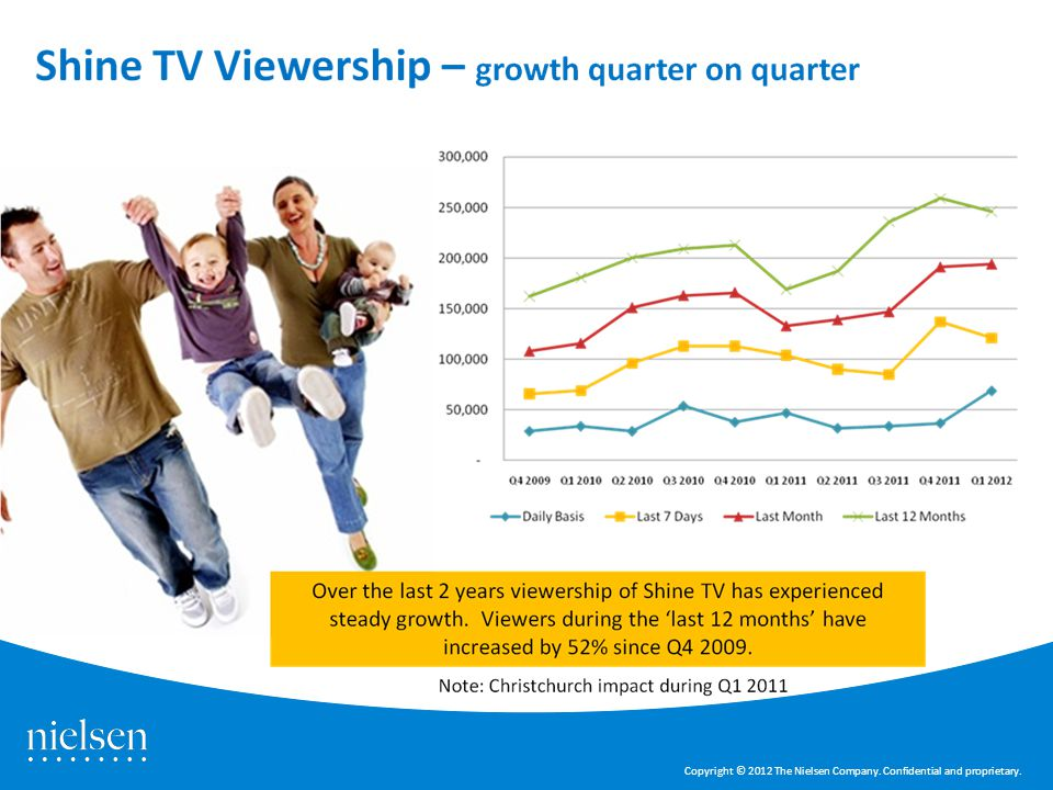 Source: Nielsen CMI - quarterly databases; Q4 2009 to Q22011 Copyright © 2012 The Nielsen Company.