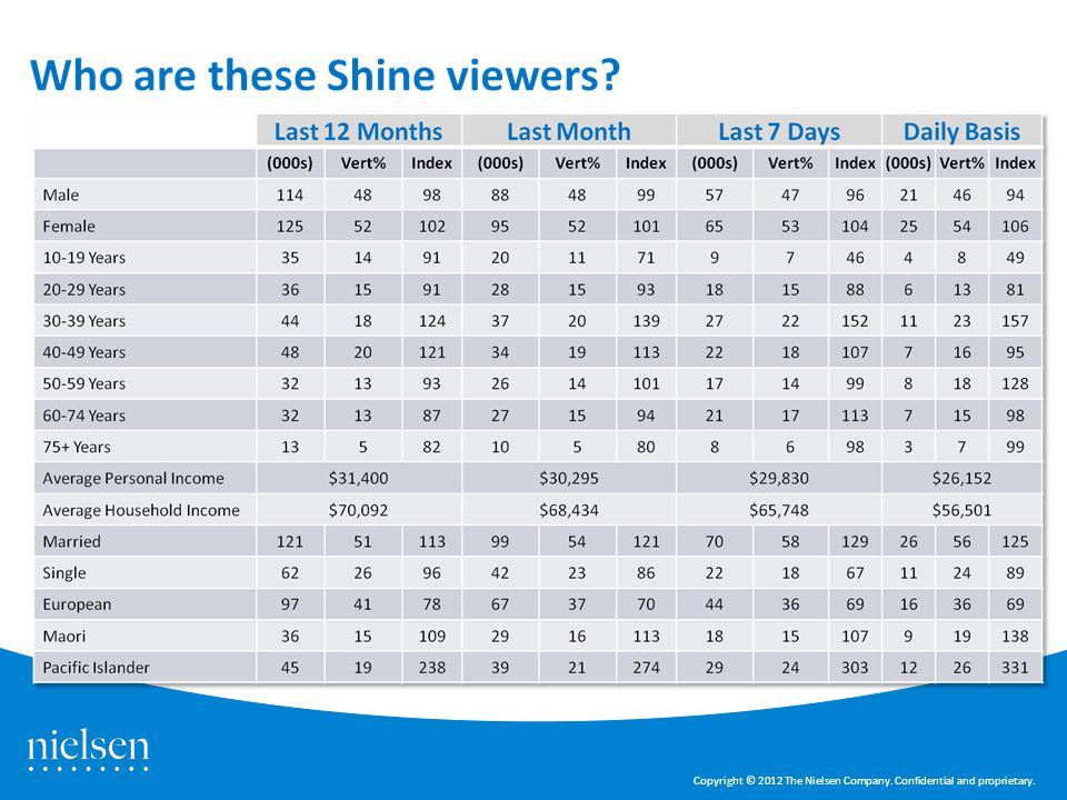 Shine TV – Nielsen slide 4 Copyright © 2012 The Nielsen Company. Confidential and proprietary.