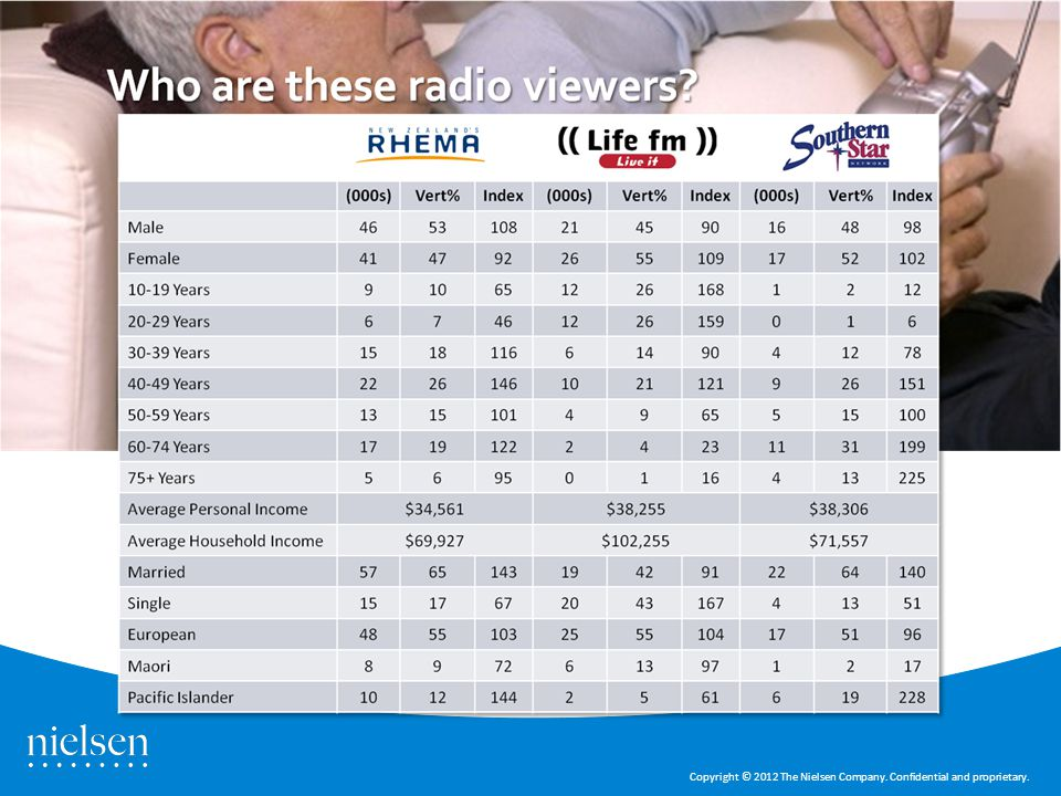 Audience Profiles Shine TV – Nielsen slide 7 Copyright © 2012 The Nielsen Company.