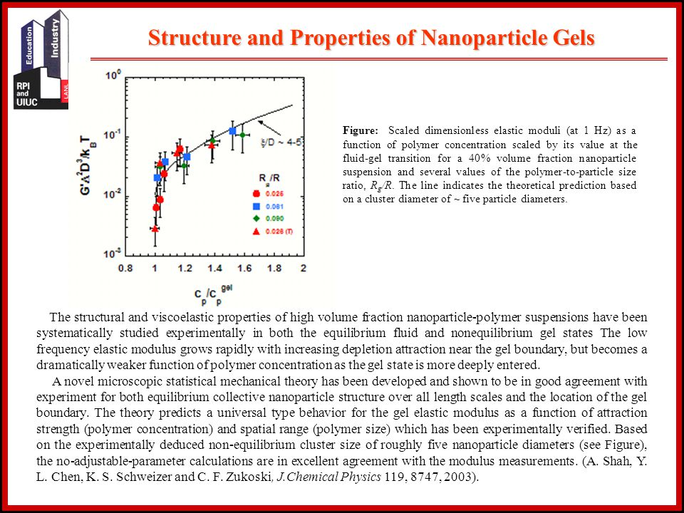 The structural and viscoelastic properties of high volume fraction nanoparticle-polymer suspensions have been systematically studied experimentally in both the equilibrium fluid and nonequilibrium gel states The low frequency elastic modulus grows rapidly with increasing depletion attraction near the gel boundary, but becomes a dramatically weaker function of polymer concentration as the gel state is more deeply entered.