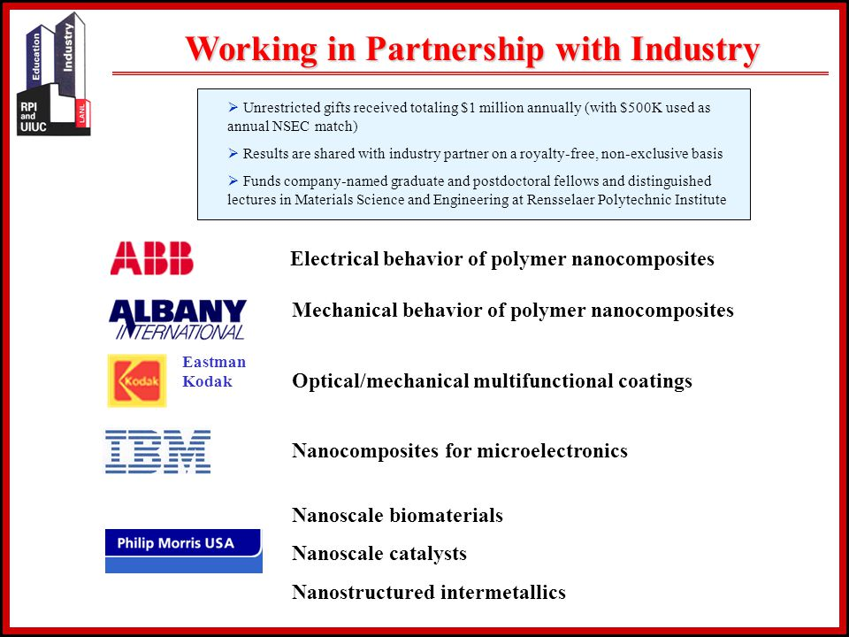 Working in Partnership with Industry Electrical behavior of polymer nanocomposites Mechanical behavior of polymer nanocomposites Optical/mechanical multifunctional coatings Nanocomposites for microelectronics Nanoscale biomaterials Nanoscale catalysts Nanostructured intermetallics Eastman Kodak  Unrestricted gifts received totaling $1 million annually (with $500K used as annual NSEC match)  Results are shared with industry partner on a royalty-free, non-exclusive basis  Funds company-named graduate and postdoctoral fellows and distinguished lectures in Materials Science and Engineering at Rensselaer Polytechnic Institute