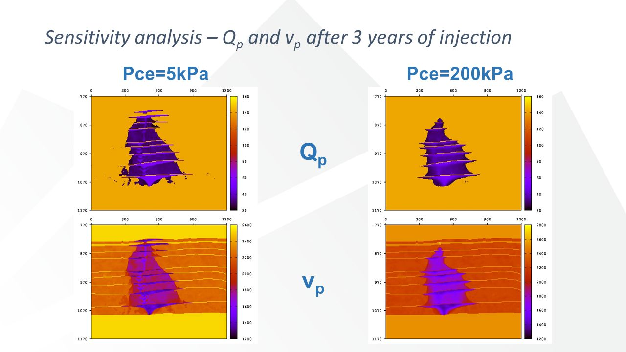 Pce=5kPaPce=200kPa QpQp vpvp Sensitivity analysis – Q p and v p after 3 years of injection