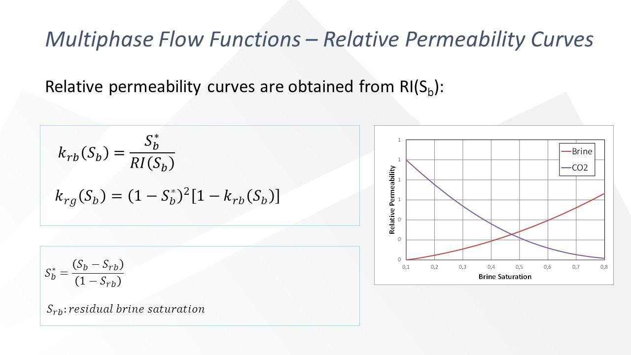 Multiphase Flow Functions – Relative Permeability Curves Relative permeability curves are obtained from RI(S b ):