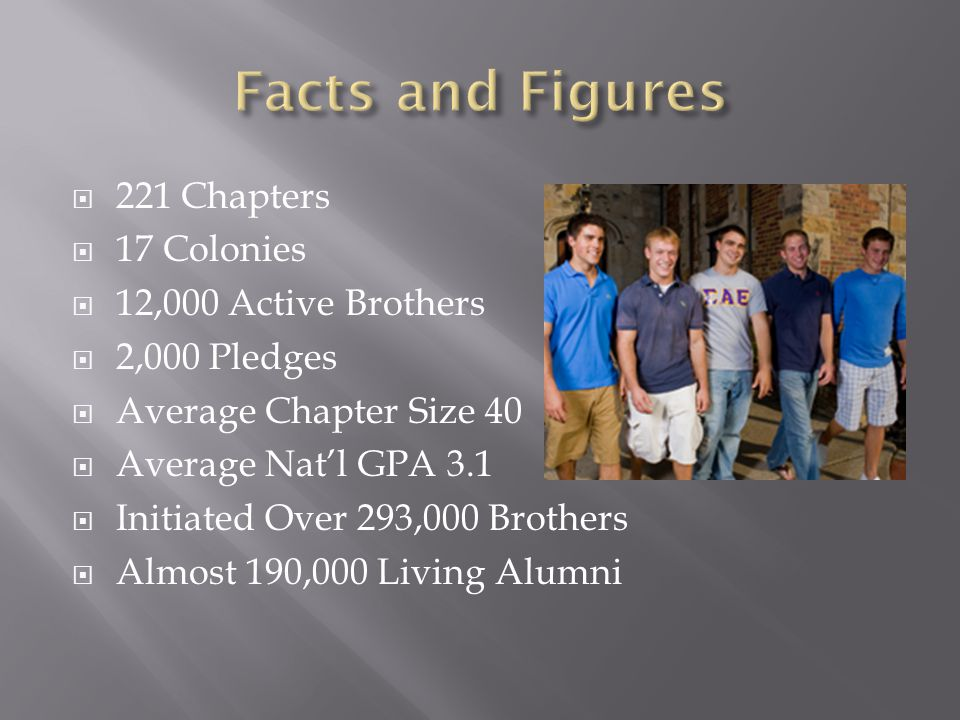  221 Chapters  17 Colonies  12,000 Active Brothers  2,000 Pledges  Average Chapter Size 40  Average Nat'l GPA 3.1  Initiated Over 293,000 Brothers  Almost 190,000 Living Alumni