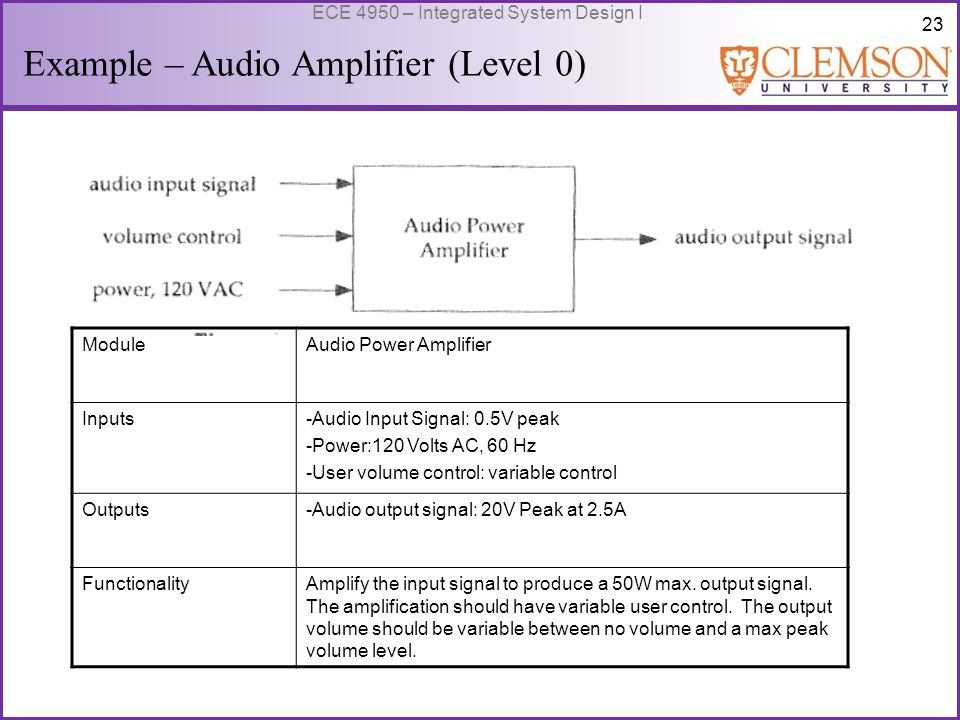 23 ECE 4950 – Integrated System Design I Example – Audio Amplifier (Level 0) ModuleAudio Power Amplifier Inputs-Audio Input Signal: 0.5V peak -Power:120 Volts AC, 60 Hz -User volume control: variable control Outputs-Audio output signal: 20V Peak at 2.5A FunctionalityAmplify the input signal to produce a 50W max.