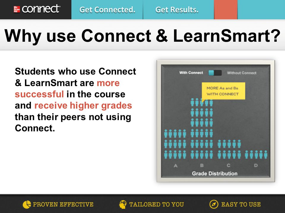 Students who use Connect & LearnSmart are more successful in the course and receive higher grades than their peers not using Connect. Why use Connect