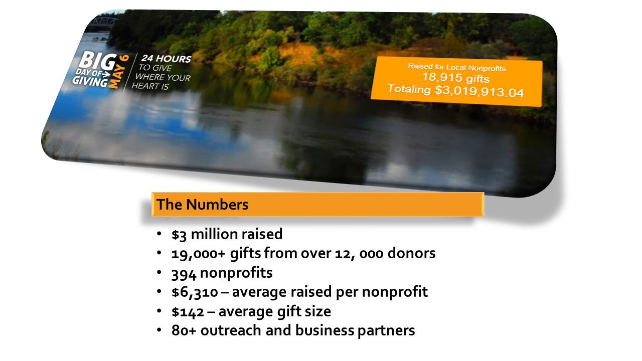 $3 million raised 19,000+ gifts from over 12, 000 donors 394 nonprofits $6,310 – average raised per nonprofit $142 – average gift size 80+ outreach and business partners The Numbers