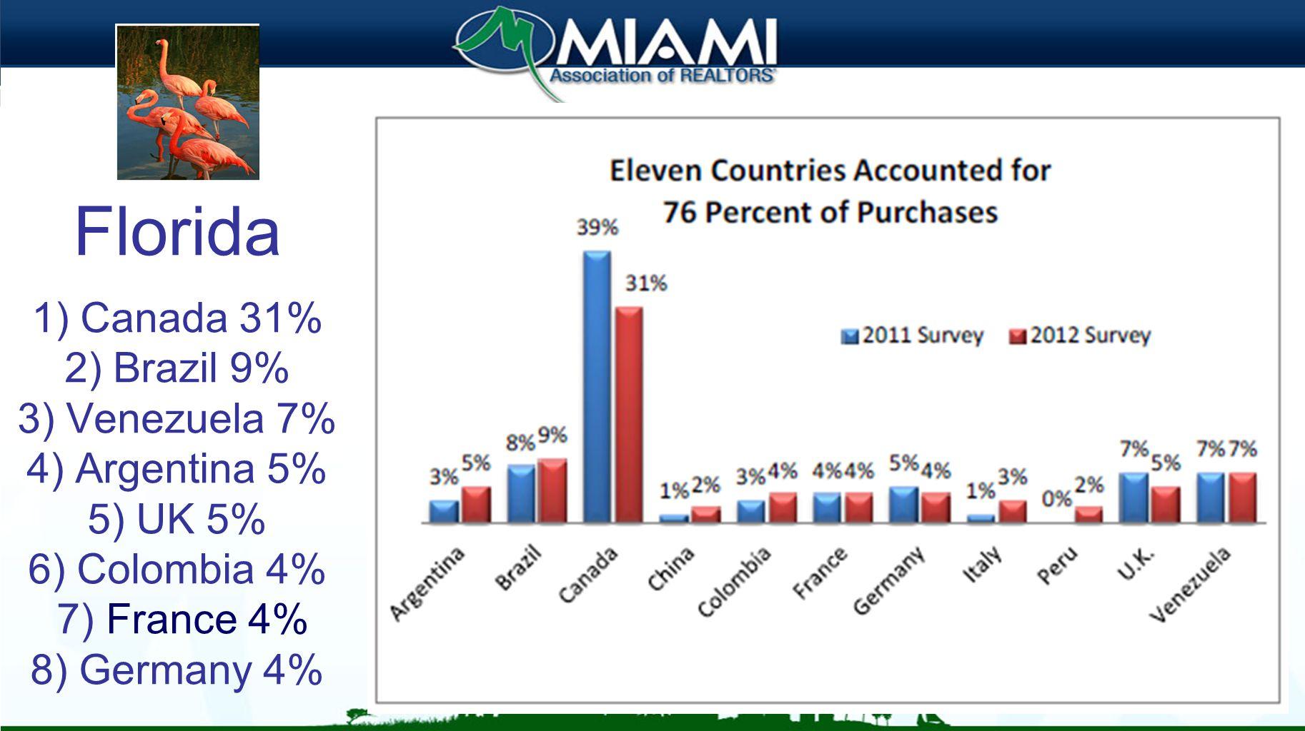 Florida 1) Canada 31% 2) Brazil 9% 3) Venezuela 7% 4) Argentina 5% 5) UK 5% 6) Colombia 4% 7) France 4% 8) Germany 4%